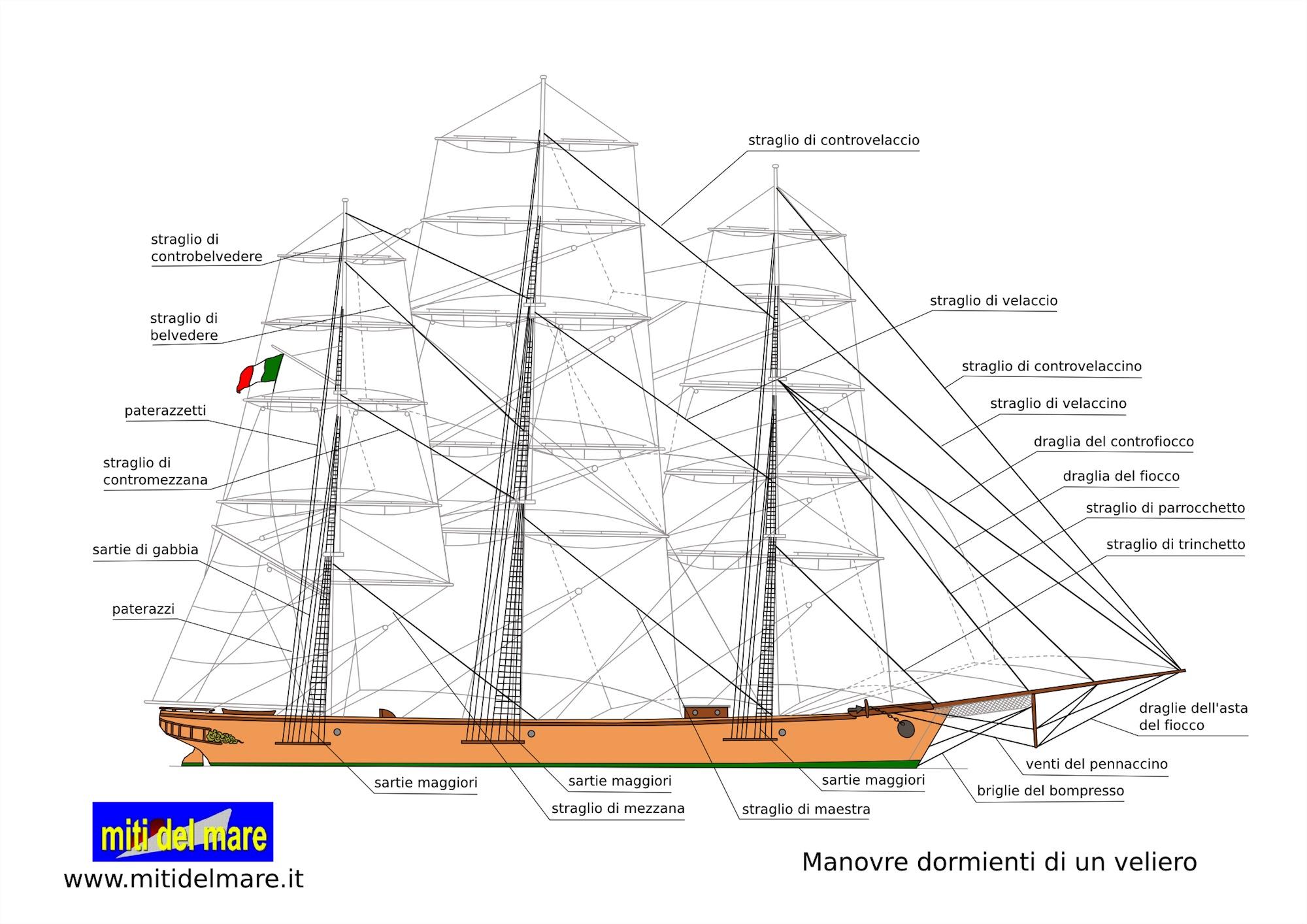 Le vele for Parti di una barca a vela