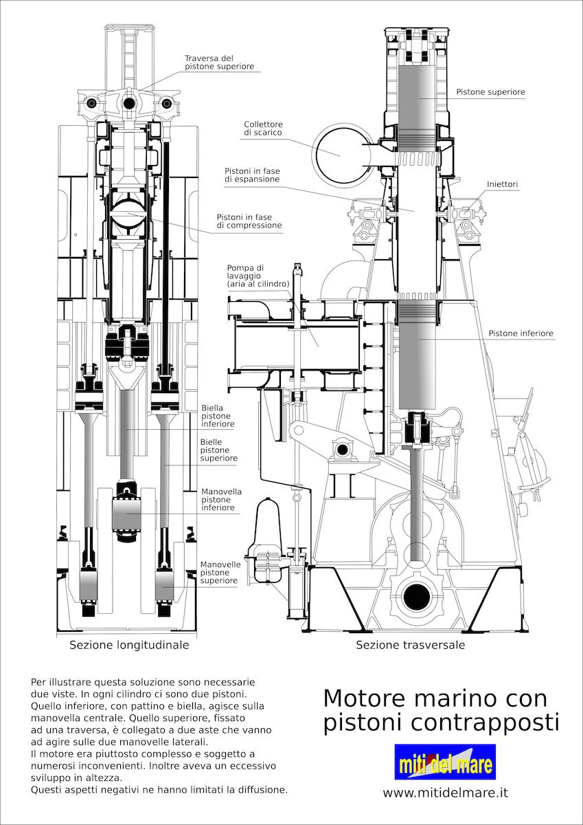 Schemi Elettrici Navi : Propulsione navale
