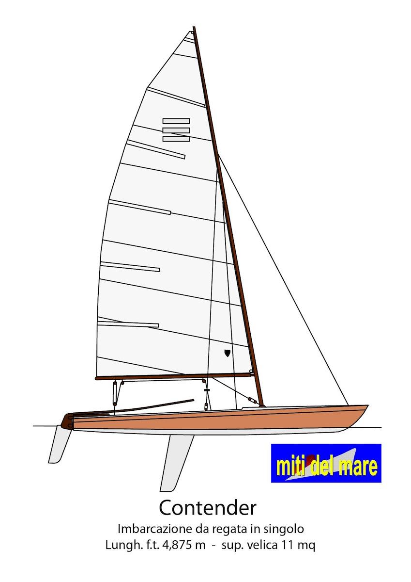 Indice dei profili for Parti di una barca a vela
